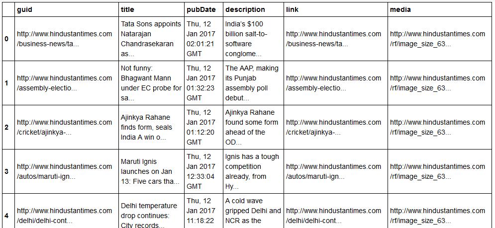 XML parsing in Python - GeeksforGeeks