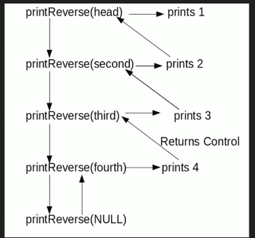 Print reverse of a Linked List without actually reversing