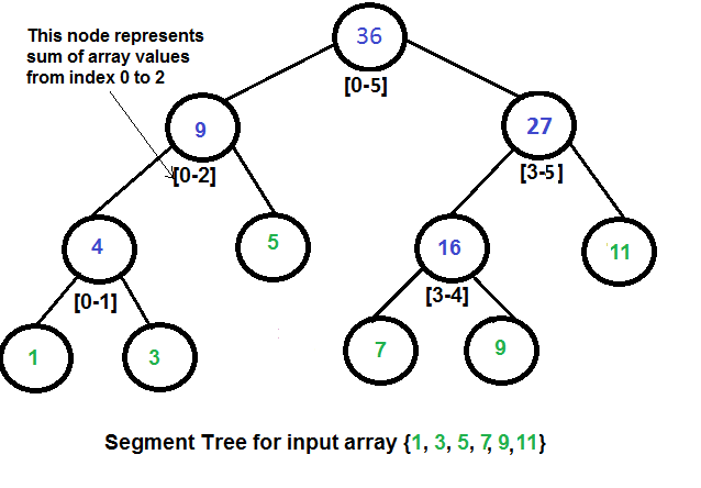 Lazy propagation in segment tree geeksforgeeks how ccuart Gallery