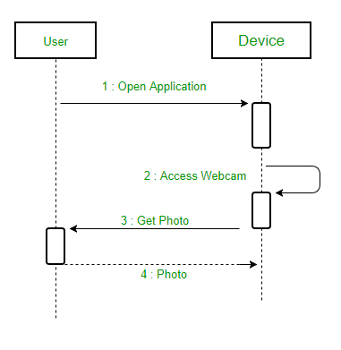 Unified Modeling Language Uml Sequence Diagrams Geeksforgeeks