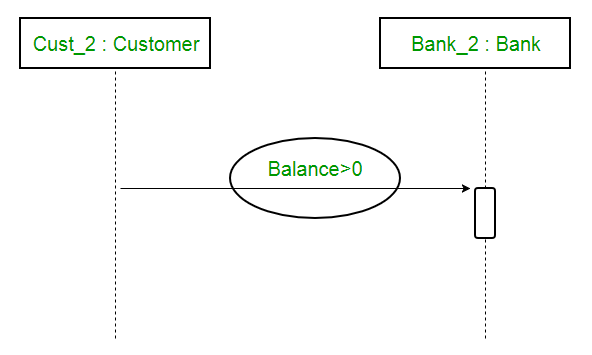 Unified Modeling Language (UML) | Sequence Diagrams