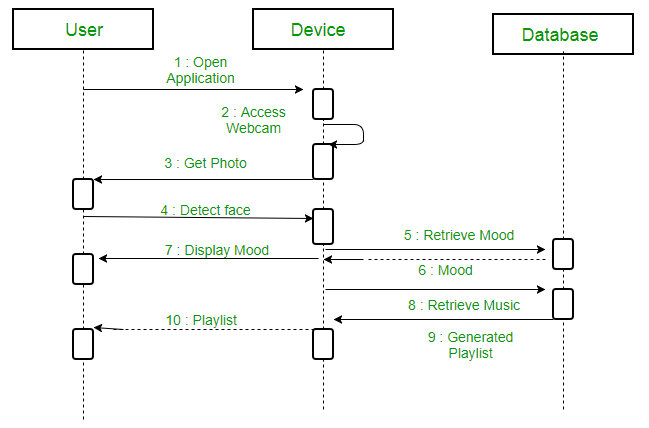 Unified modeling language uml sequence diagrams geeksforgeeks a sequence diagram for an emotion based music player ccuart Choice Image