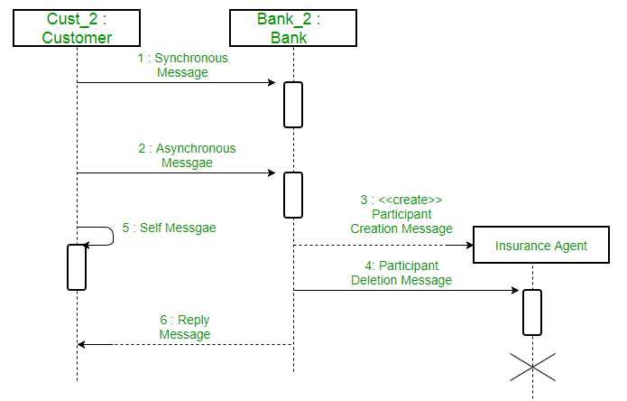 Unified modeling language uml sequence diagrams geeksforgeeks figure a sequence diagram with different types of messages ccuart Choice Image