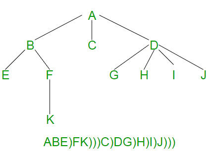 Serialize and Deserialize an N-ary Tree - GeeksforGeeks