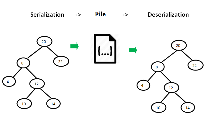 serialize-sdeserialize-binary-tree