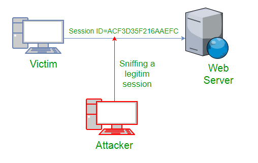 session hijacking for social media hacking