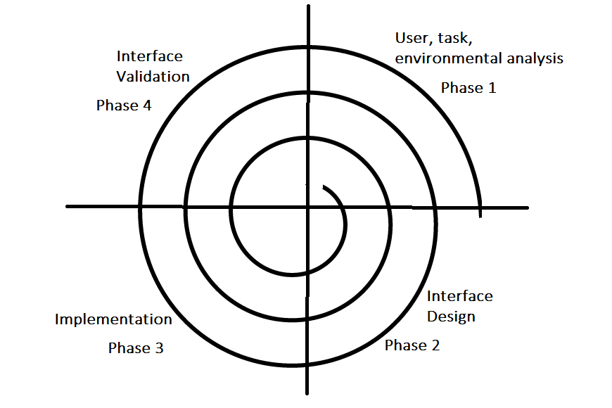 What is Object-Oriented Analysis?