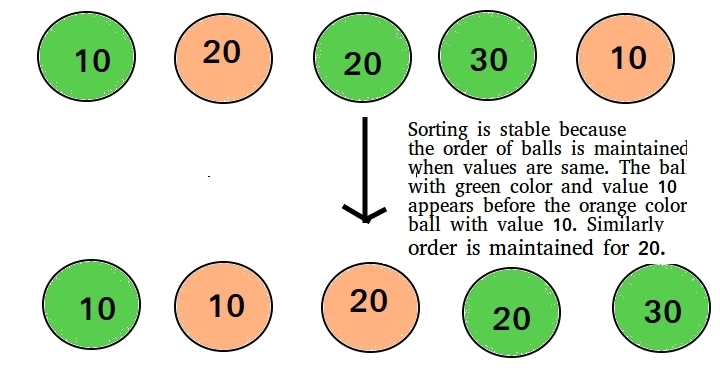 stability-sorting