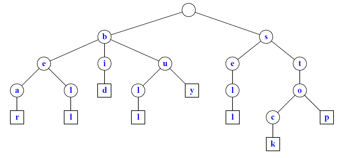 Pattern Searching | Set 8 (Suffix Tree Introduction) - GeeksforGeeks