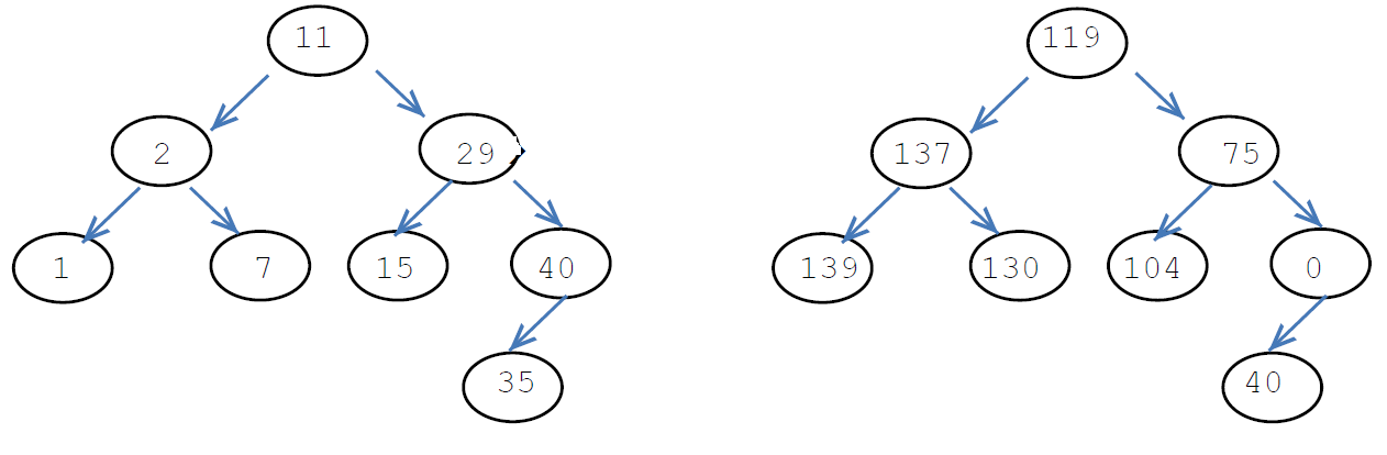 Learn These Binary Tree Traversal Complexity {Swypeout}