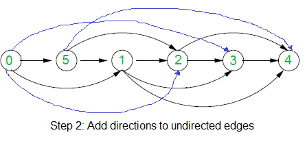 Assign directions to edges so that the directed graph remains u to v if u comes before v in topological sorting else assign it direction from v to u below diagram shows assigned directions in the example graph ccuart Choice Image