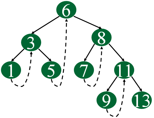 How To Serialize And Deserialize A N-ary Tree