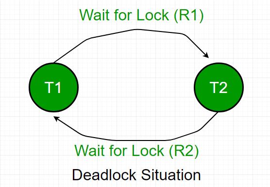 Deadlock in DBMS - GeeksforGeeks
