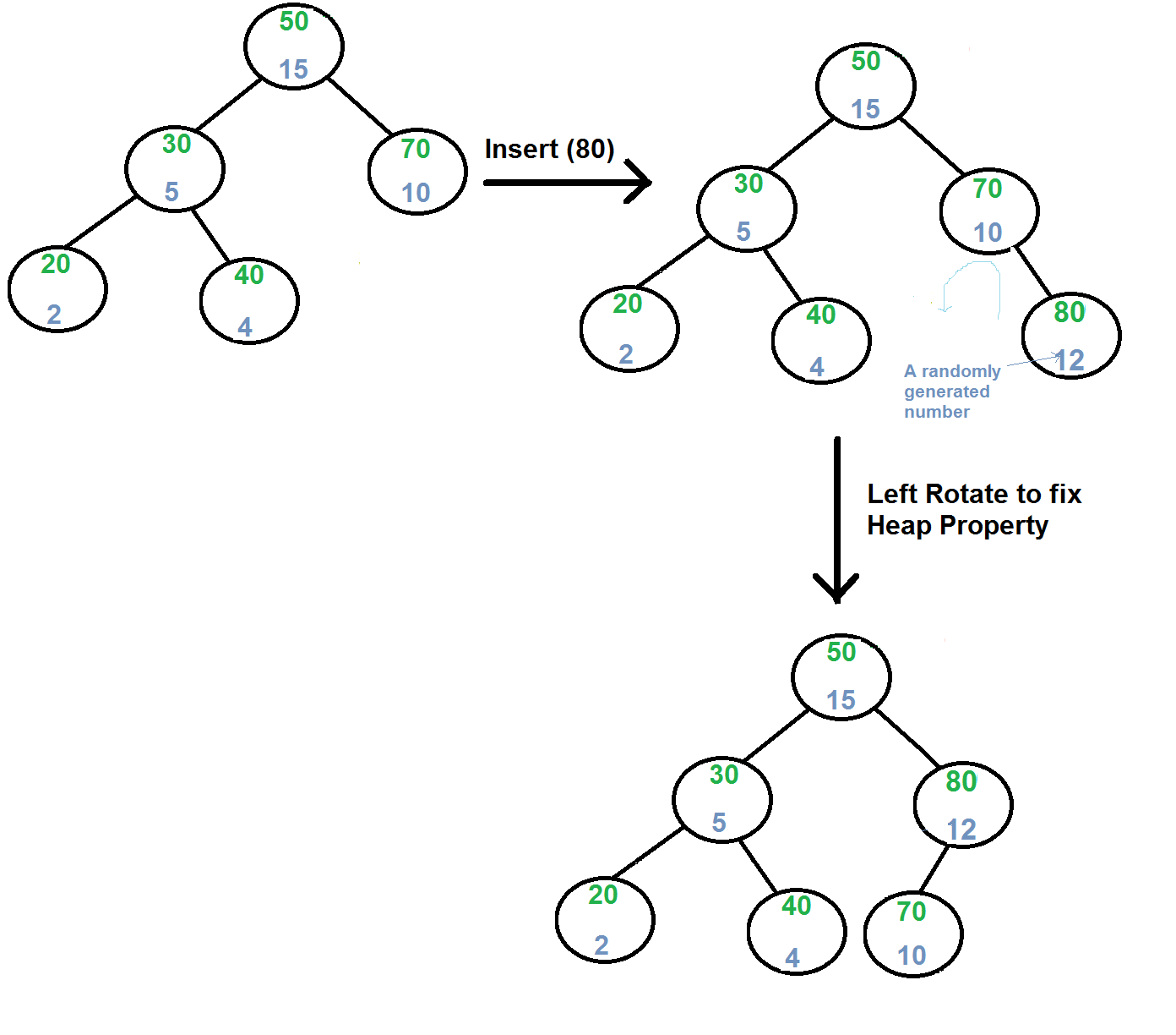 Treap (A Randomized Binary Search Tree) - GeeksforGeeks