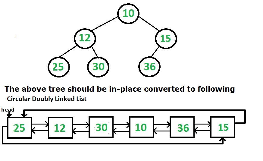 tree to list