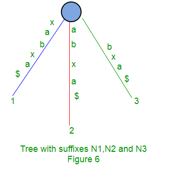 Ukkonen's Suffix Tree Construction - Part 1 - GeeksforGeeks