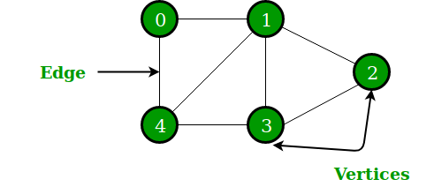 graph data structure and algorithms geeksforgeeks