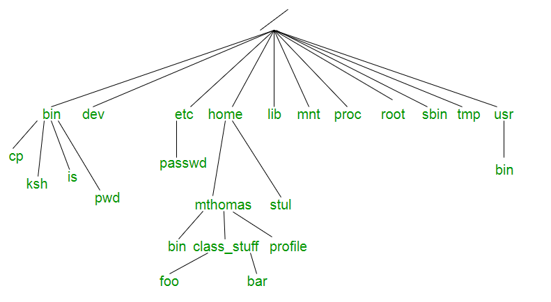 Image result for horizontal file tree linux