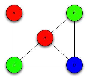 vertex_coloring