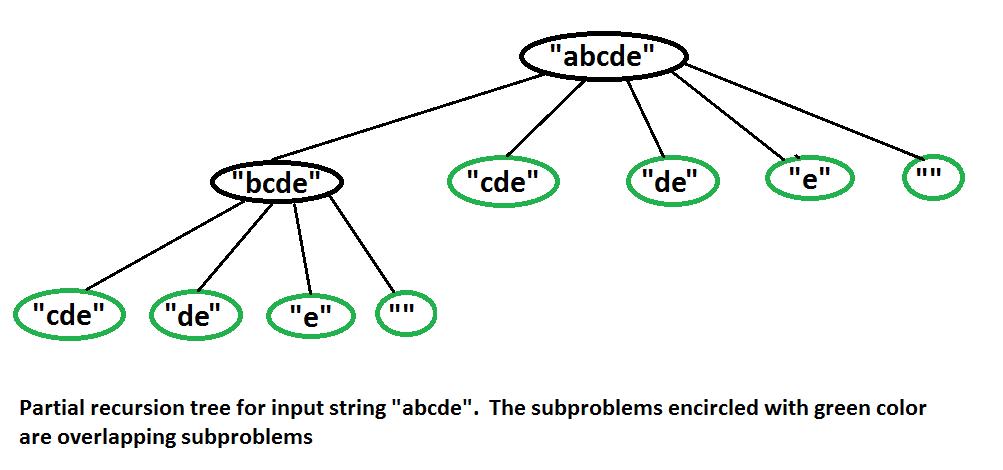 Dynamic Programming Set 32 Word Break Problem Geeksforgeeks